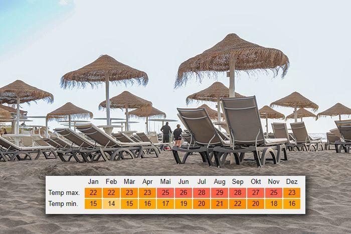 Klimatabelle Playa de las Americas