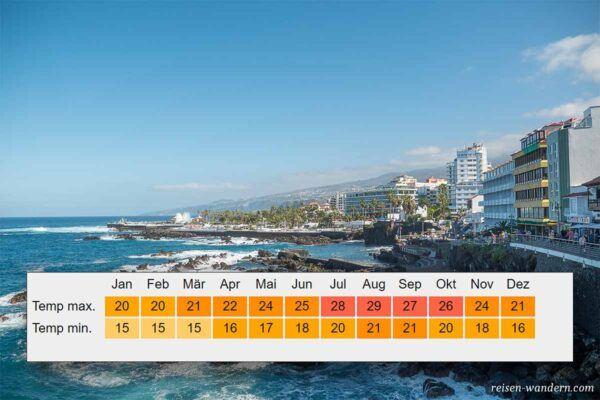Klimatabelle von Puerto de la Cruz auf Teneriffa