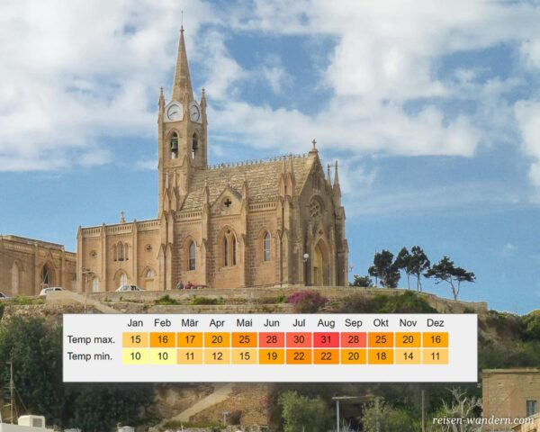 Klimatabelle von Malta