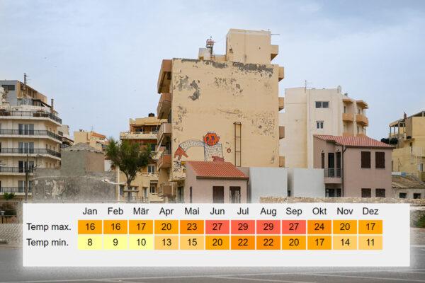 Klimatabelle von Heraklion
