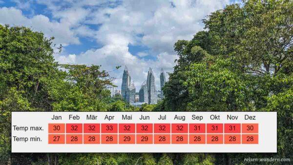 Klimatabelle von Singapur